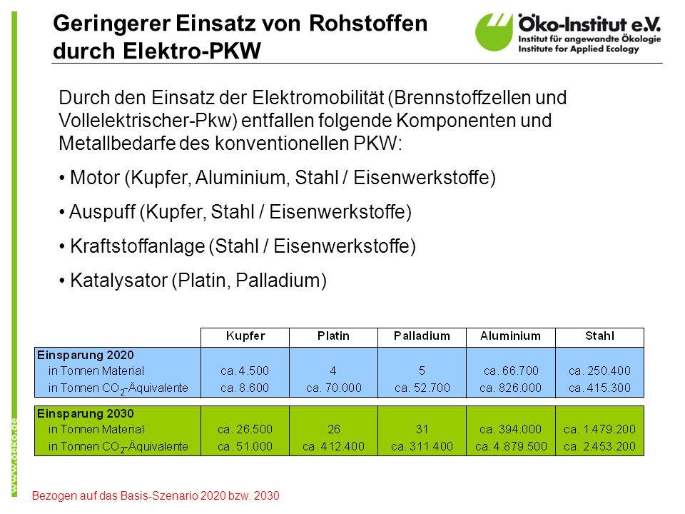Geringerer Einsatz von Rohstoffen durch Elektro-PKW