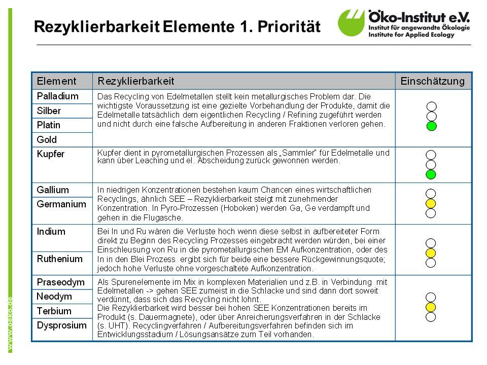 Rezyklierbarkeit Elemente 1. Priorität