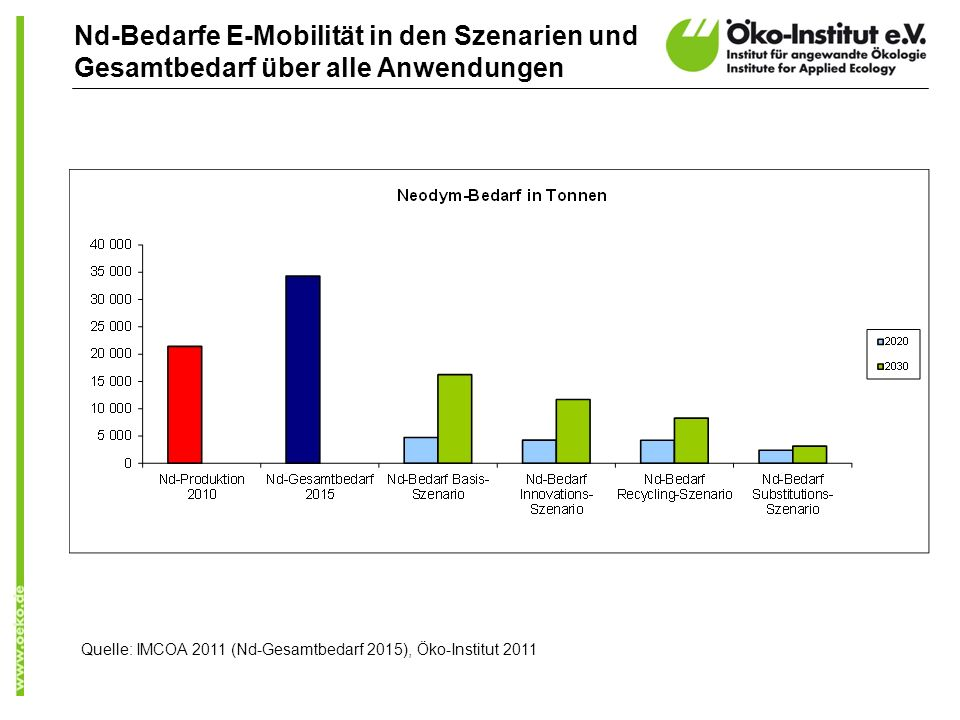 Nd-Bedarfe E-Mobilität in den Szenarien und Gesamtbedarf über alle Anwendungen