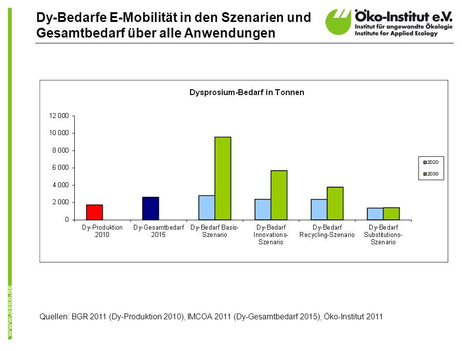 Dy-Bedarfe E-Mobilität in den Szenarien und Gesamtbedarf über alle Anwendungen