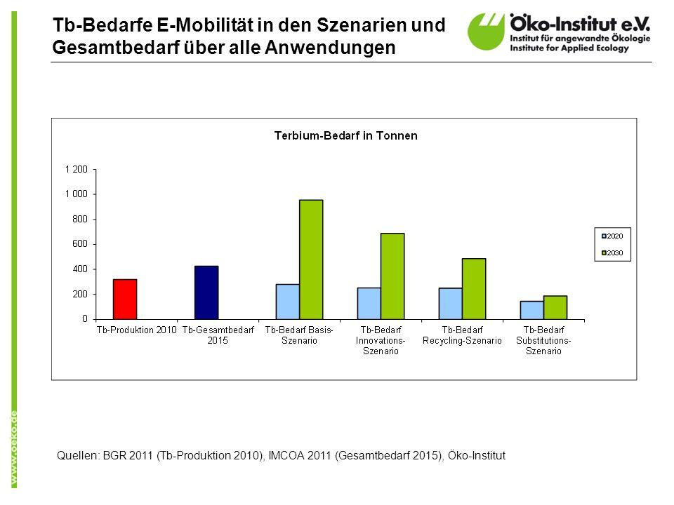 Tb-Bedarfe E-Mobilität in den Szenarien und Gesamtbedarf über alle Anwendungen