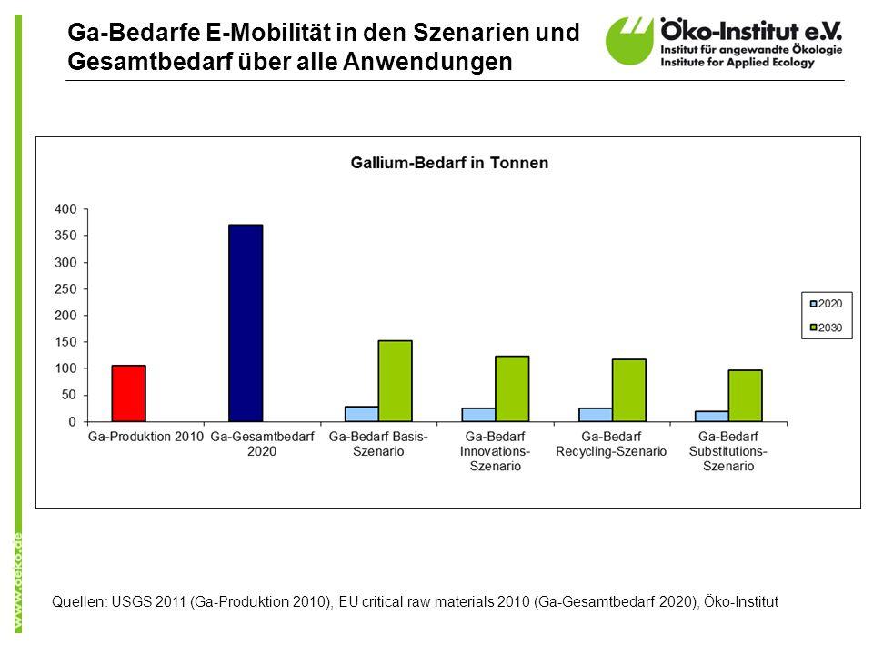 Ga-Bedarfe E-Mobilität in den Szenarien und Gesamtbedarf über alle Anwendungen