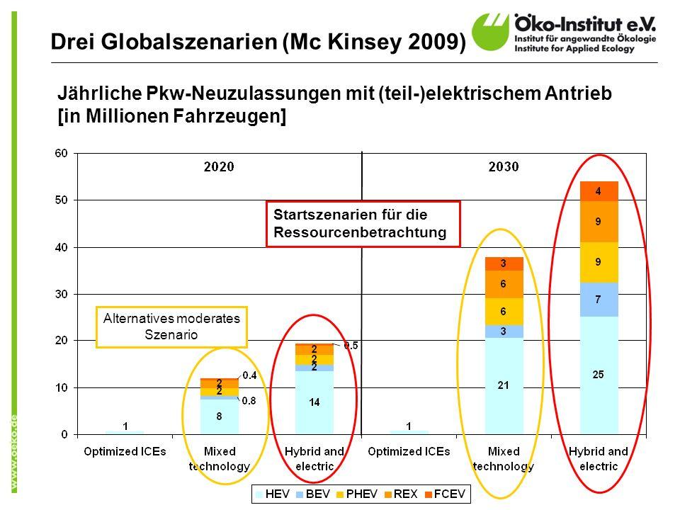 Drei Globalszenarien (Mc Kinsey 2009)