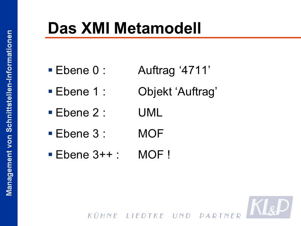 Das XMI Metamodell Ebene 0 : Auftrag '4711' Ebene 1 : Objekt 'Auftrag'