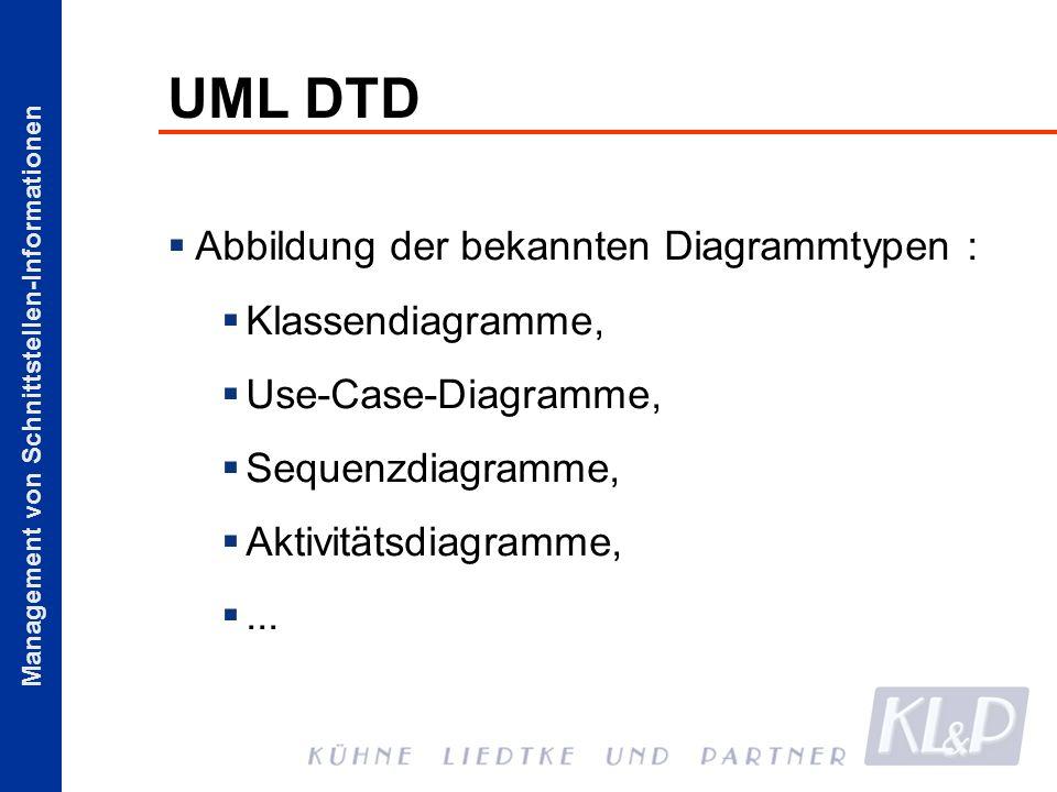 UML DTD Abbildung der bekannten Diagrammtypen : Klassendiagramme,