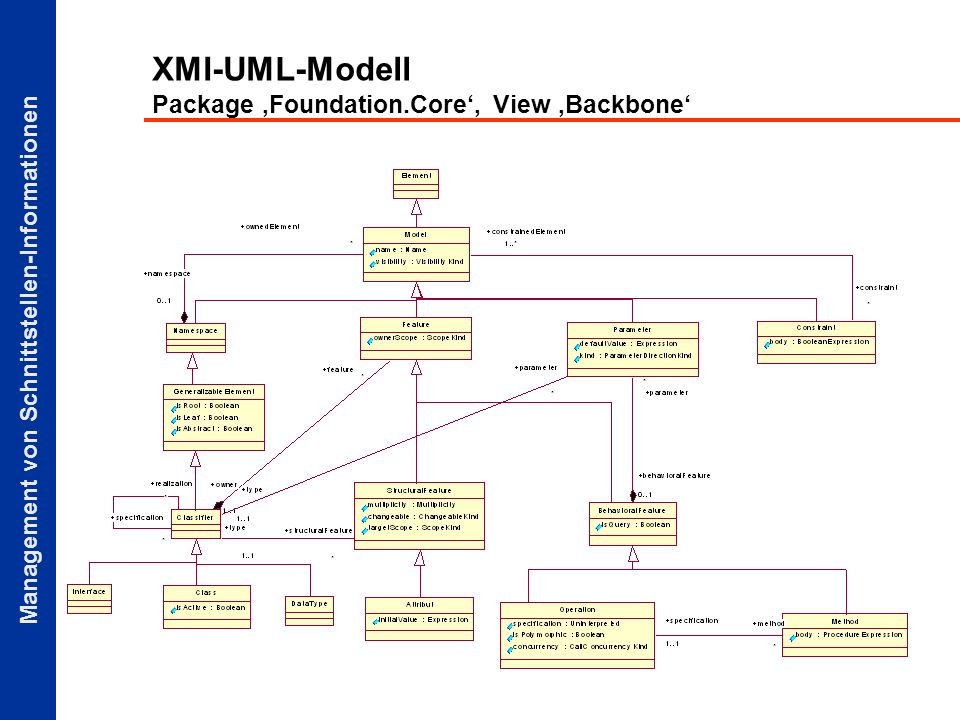 XMI-UML-Modell Package 'Foundation.Core', View 'Backbone'
