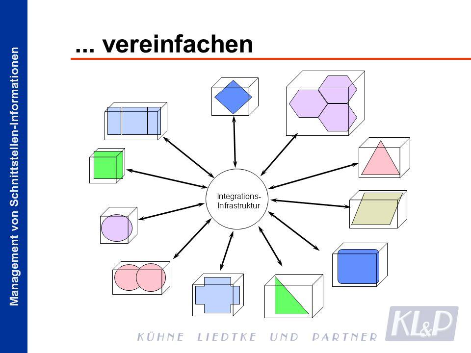 ... vereinfachen Integrations- Infrastruktur