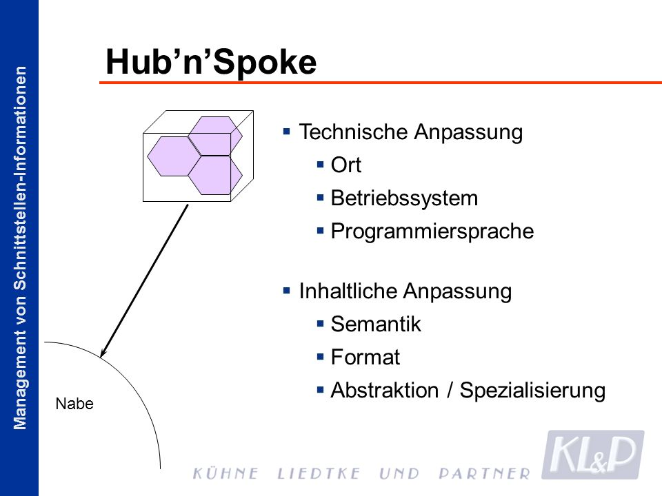 Hub'n'Spoke Technische Anpassung Ort Betriebssystem Programmiersprache