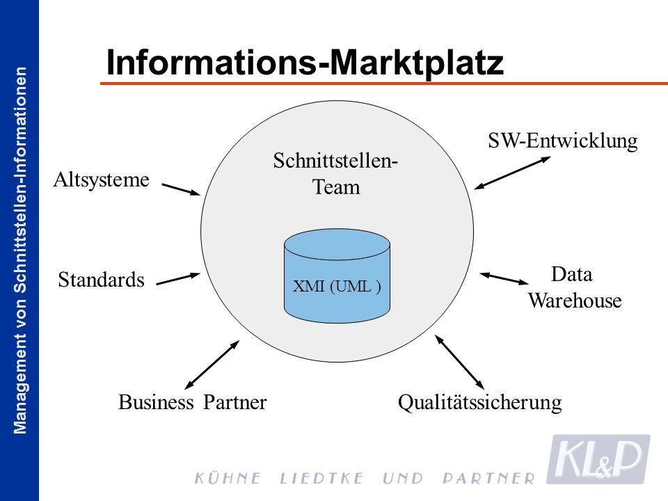 Informations-Marktplatz