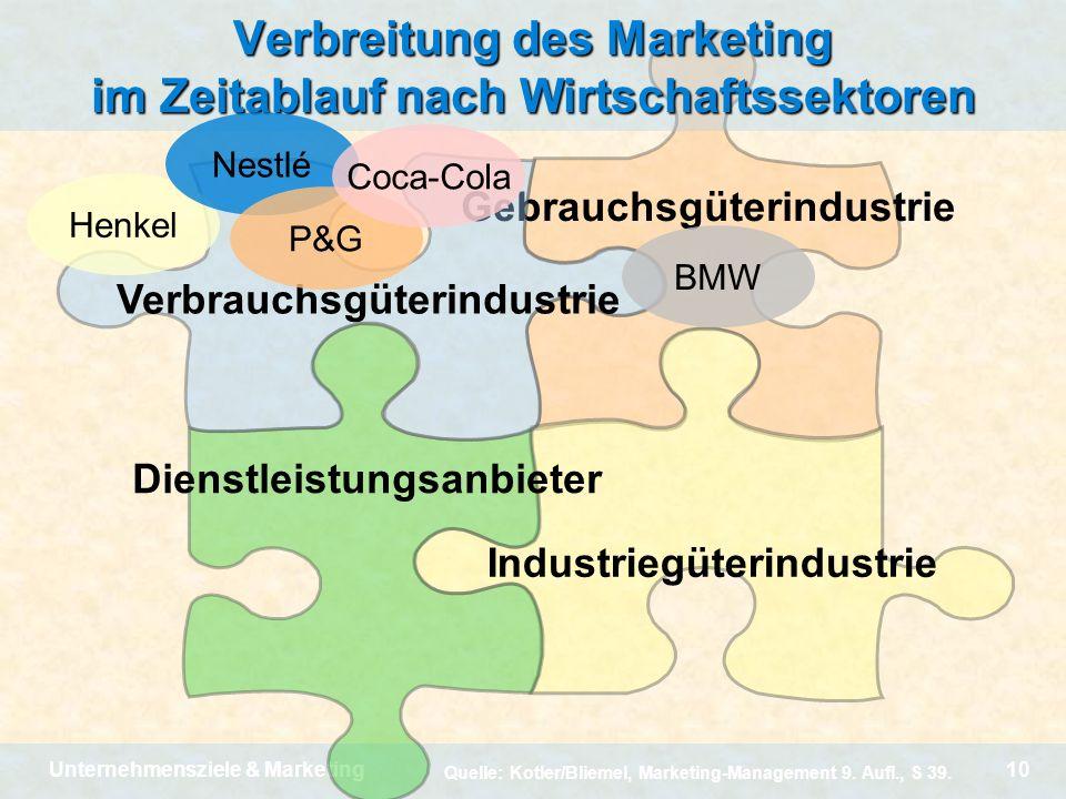 Verbreitung des Marketing im Zeitablauf nach Wirtschaftssektoren