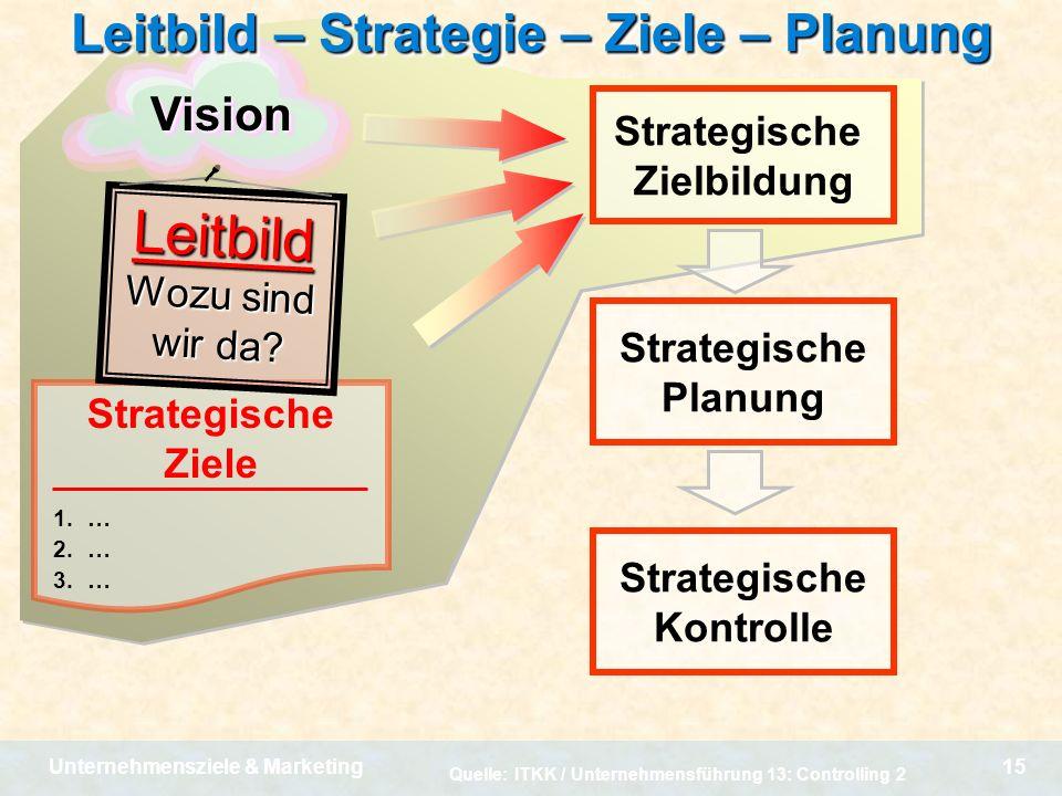 Leitbild – Strategie – Ziele – Planung