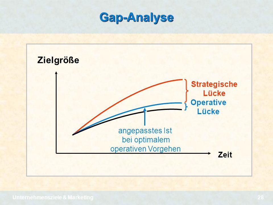 Gap-Analyse Zielgröße Strategische Lücke Operative Lücke