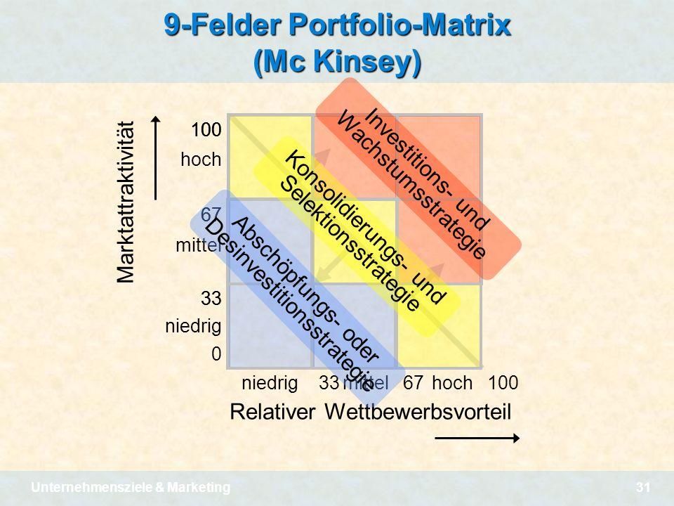 9-Felder Portfolio-Matrix (Mc Kinsey)