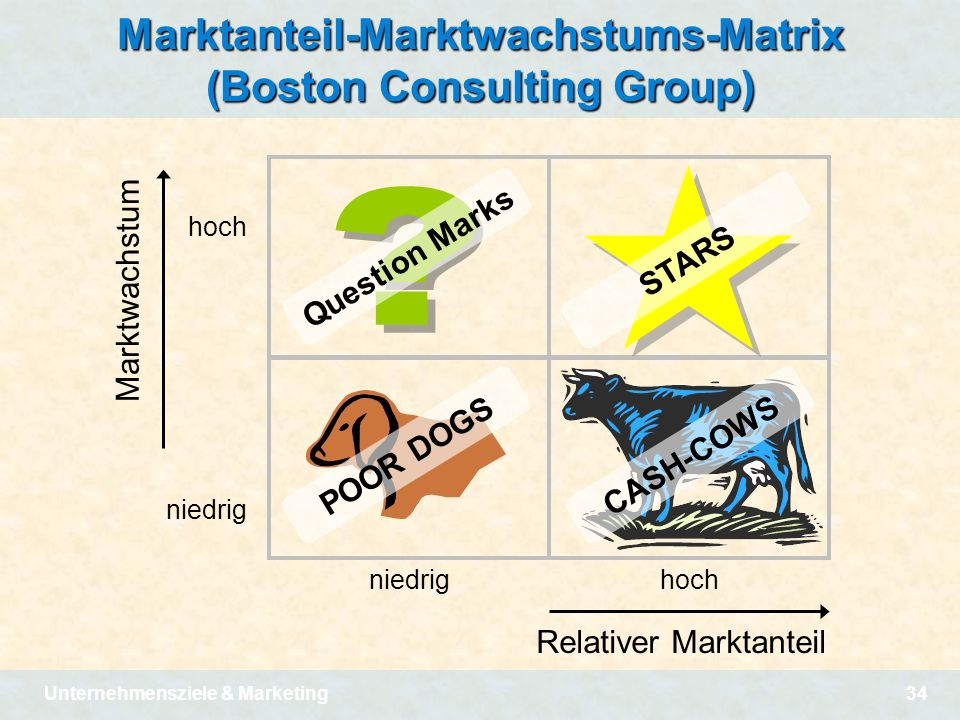 Marktanteil-Marktwachstums-Matrix (Boston Consulting Group)