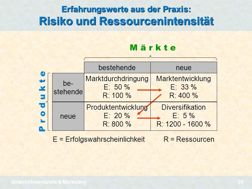 Erfahrungswerte aus der Praxis: Risiko und Ressourcenintensität