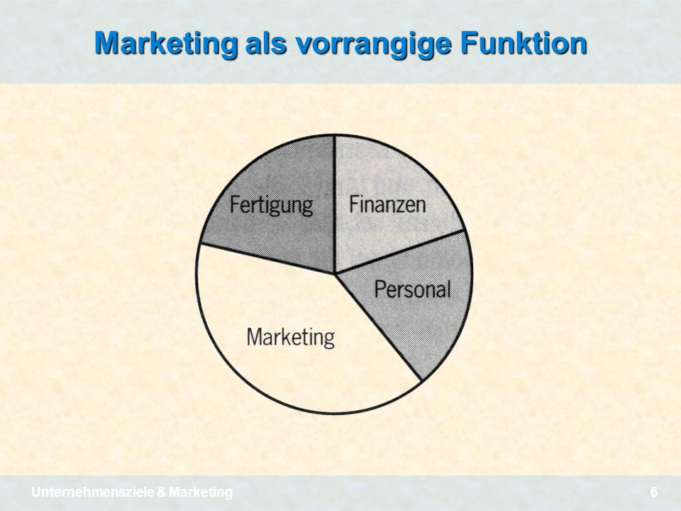 Marketing als vorrangige Funktion