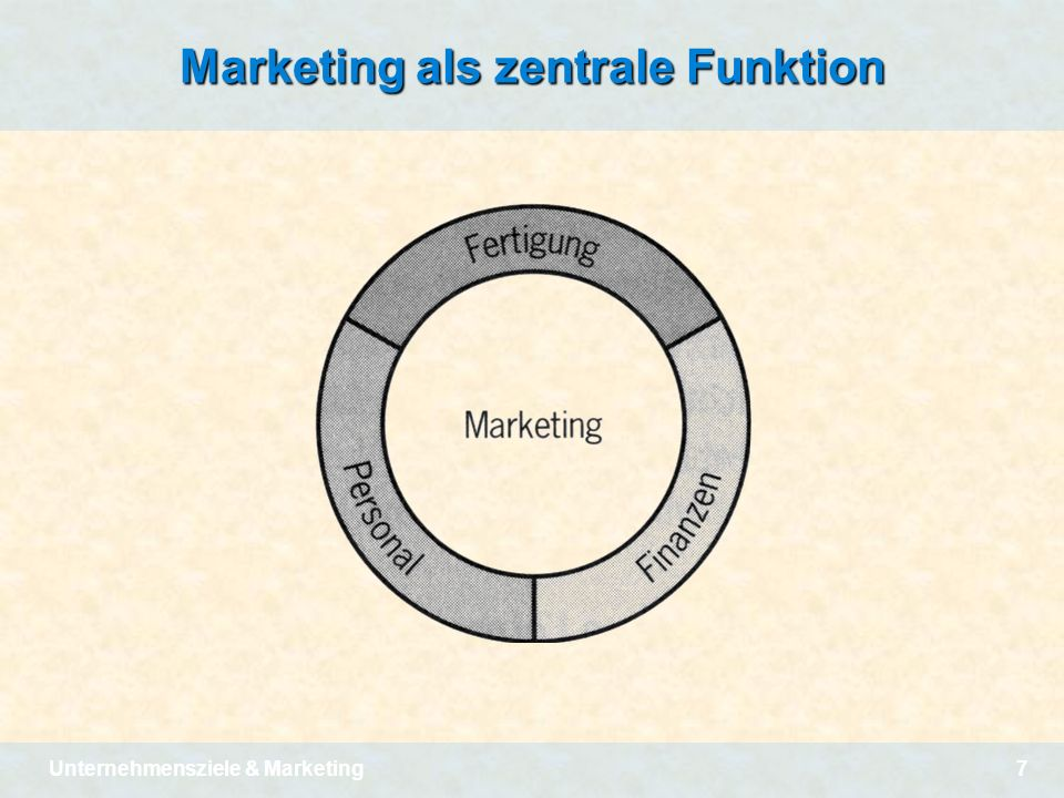 Marketing als zentrale Funktion