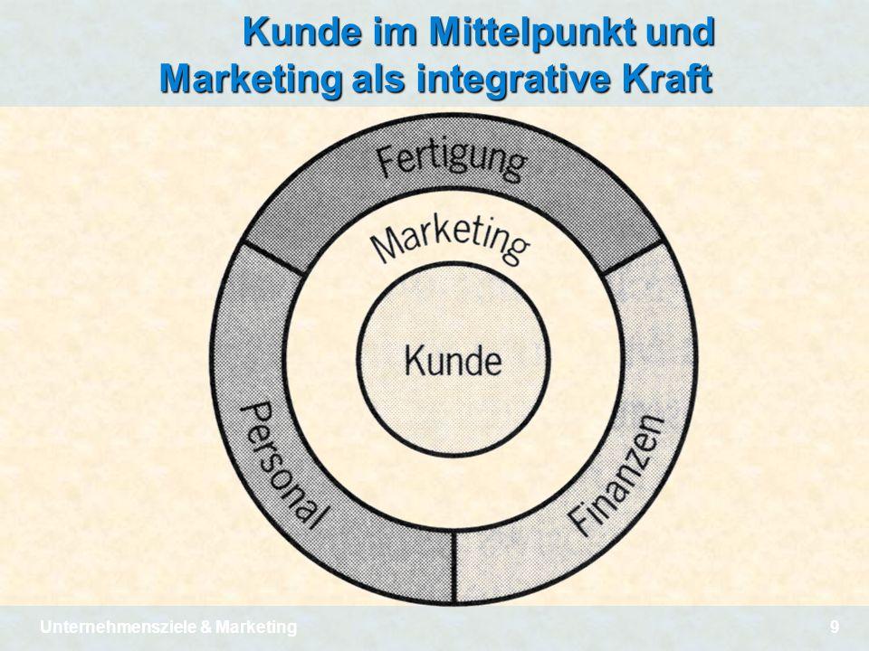 Kunde im Mittelpunkt und Marketing als integrative Kraft