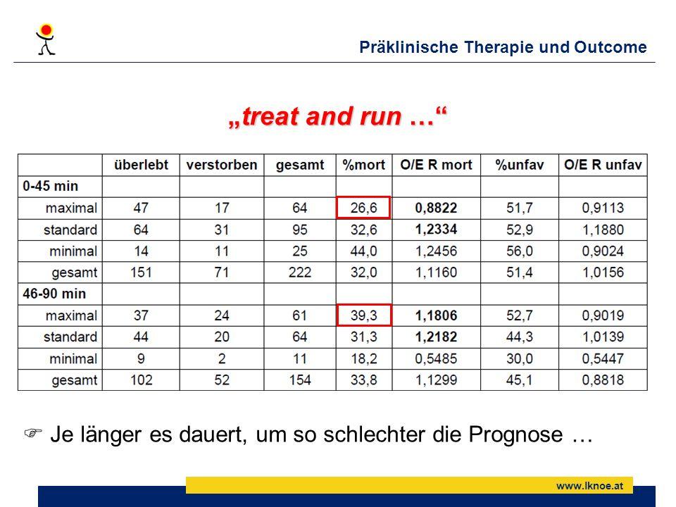 Präklinische Therapie und Outcome