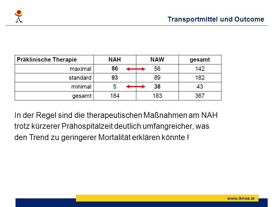 Transportmittel und Outcome