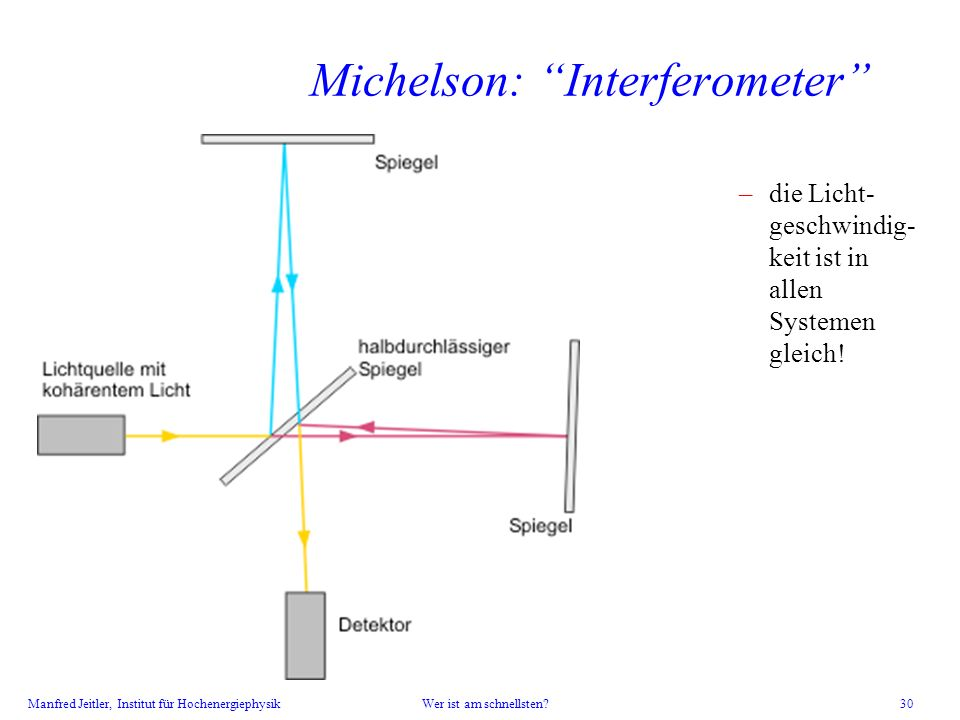 Michelson: Interferometer