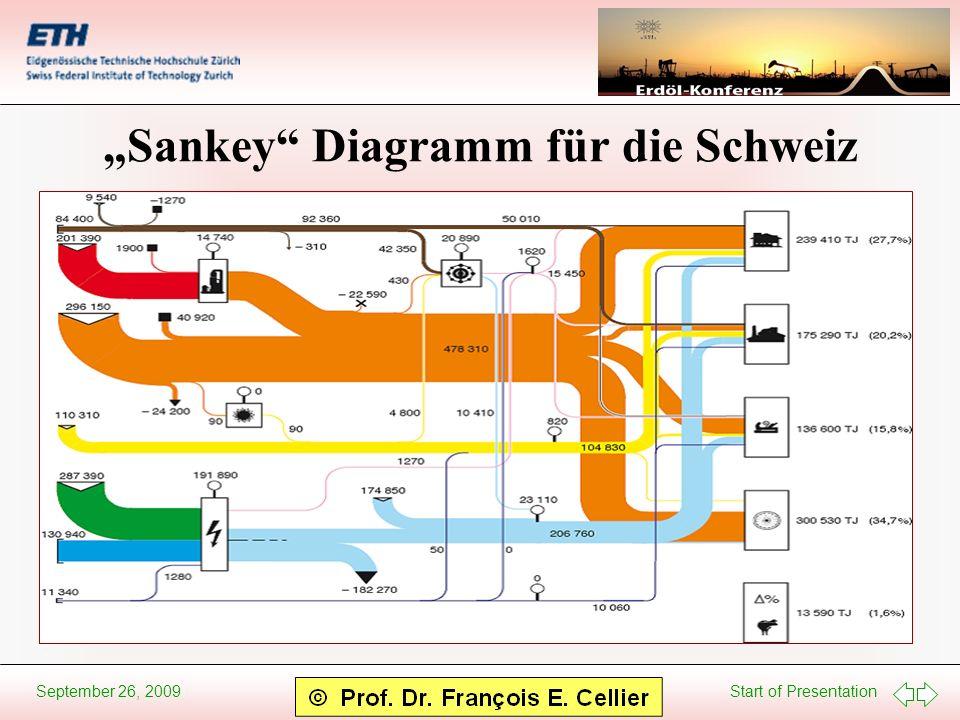 """""""Sankey Diagramm für die Schweiz"""