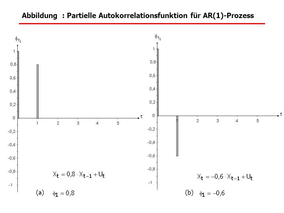 Abbildung : Partielle Autokorrelationsfunktion für AR(1)-Prozess