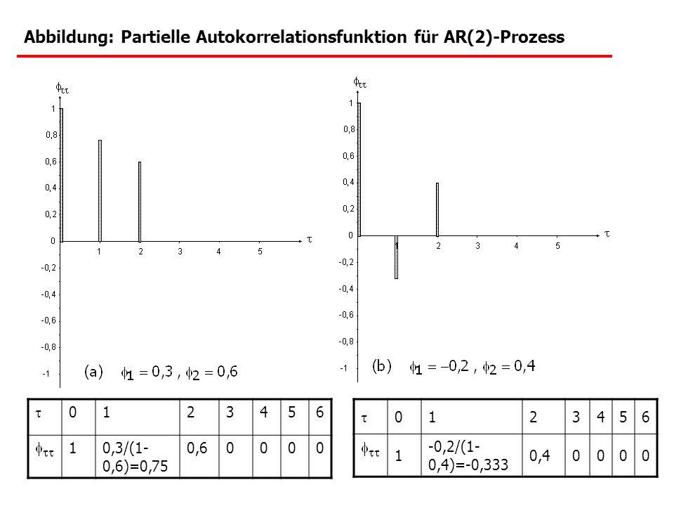 Abbildung: Partielle Autokorrelationsfunktion für AR(2)-Prozess