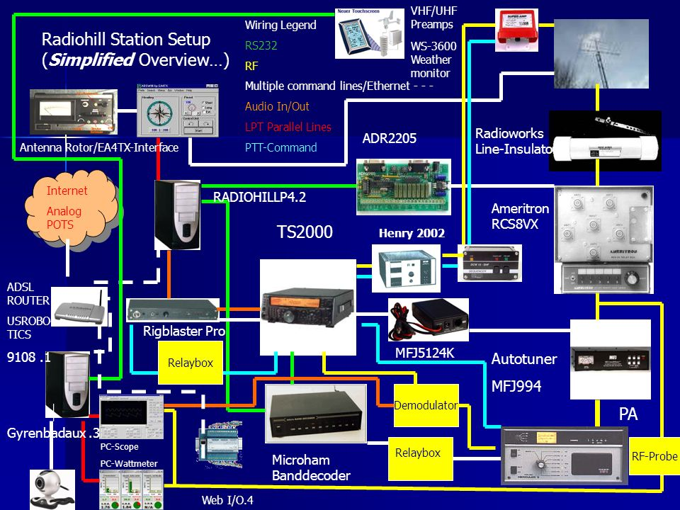 Radiohill Station Setup (Simplified Overview…)