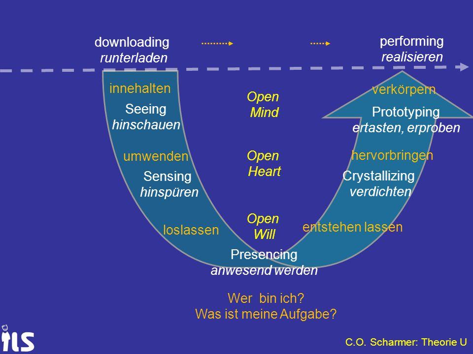 C.O. Scharmer: Theorie U downloading runterladen performing