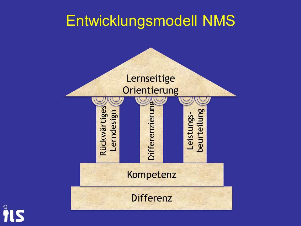 Entwicklungsmodell NMS