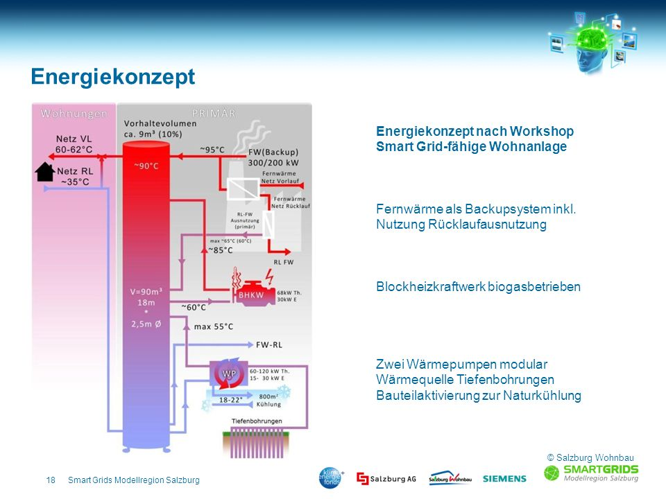 Energiekonzept Energiekonzept nach Workshop