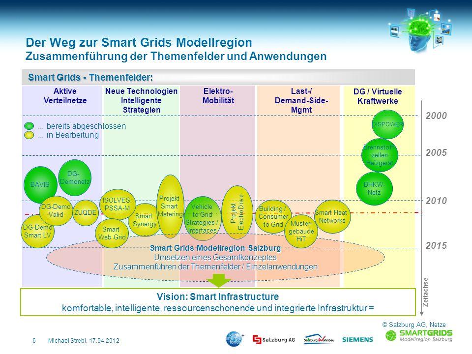 Smart Grids Modellregion Salzburg Vision: Smart Infrastructure