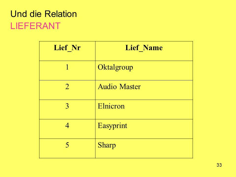 Und die Relation LIEFERANT Lief_Nr Lief_Name 1 Oktalgroup 2
