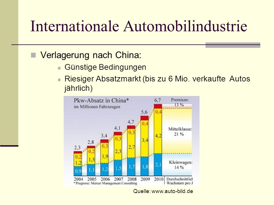 Internationale Automobilindustrie