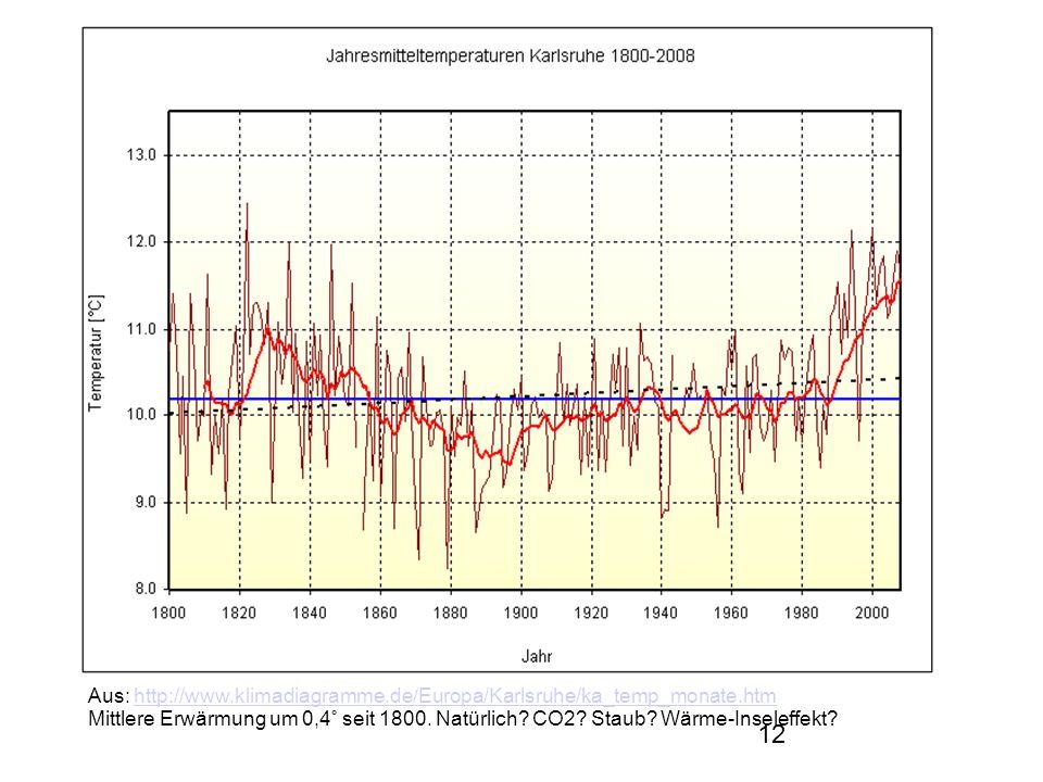Aus: http://www.klimadiagramme.de/Europa/Karlsruhe/ka_temp_monate.htm