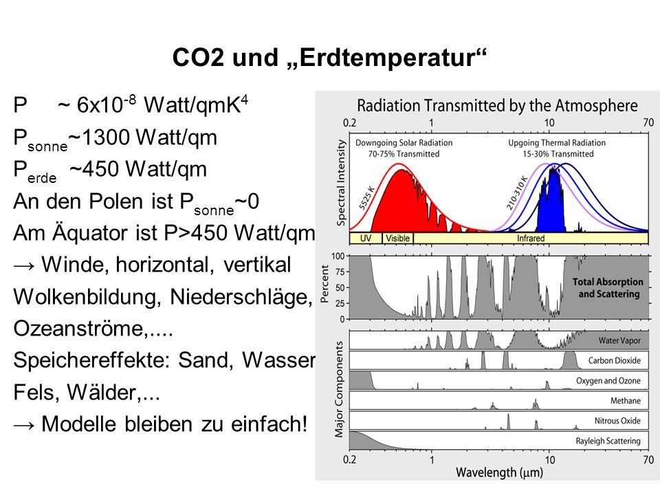"""CO2 und """"Erdtemperatur"""
