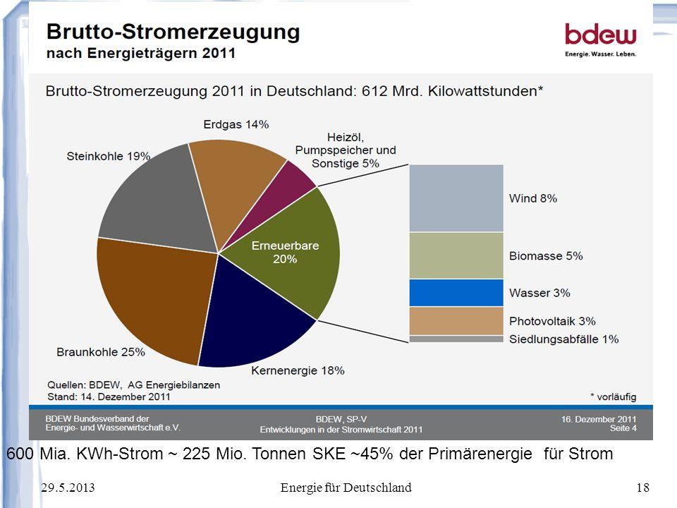 Energie für Deutschland