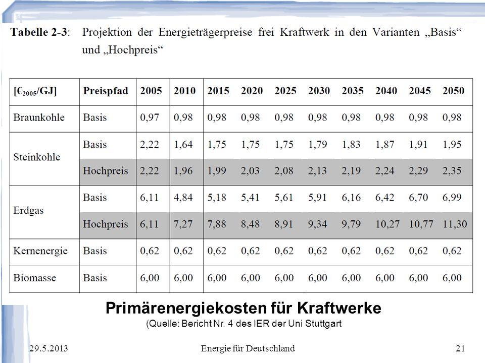 Primärenergiekosten für Kraftwerke