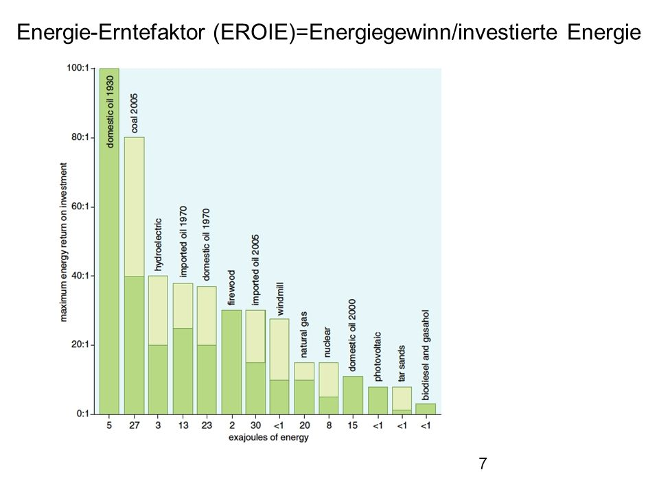 Energie-Erntefaktor (EROIE)=Energiegewinn/investierte Energie