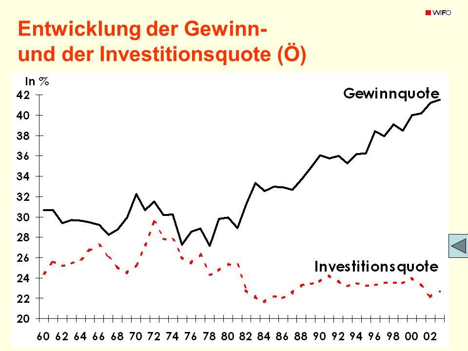 Entwicklung der Gewinn- und der Investitionsquote (Ö)