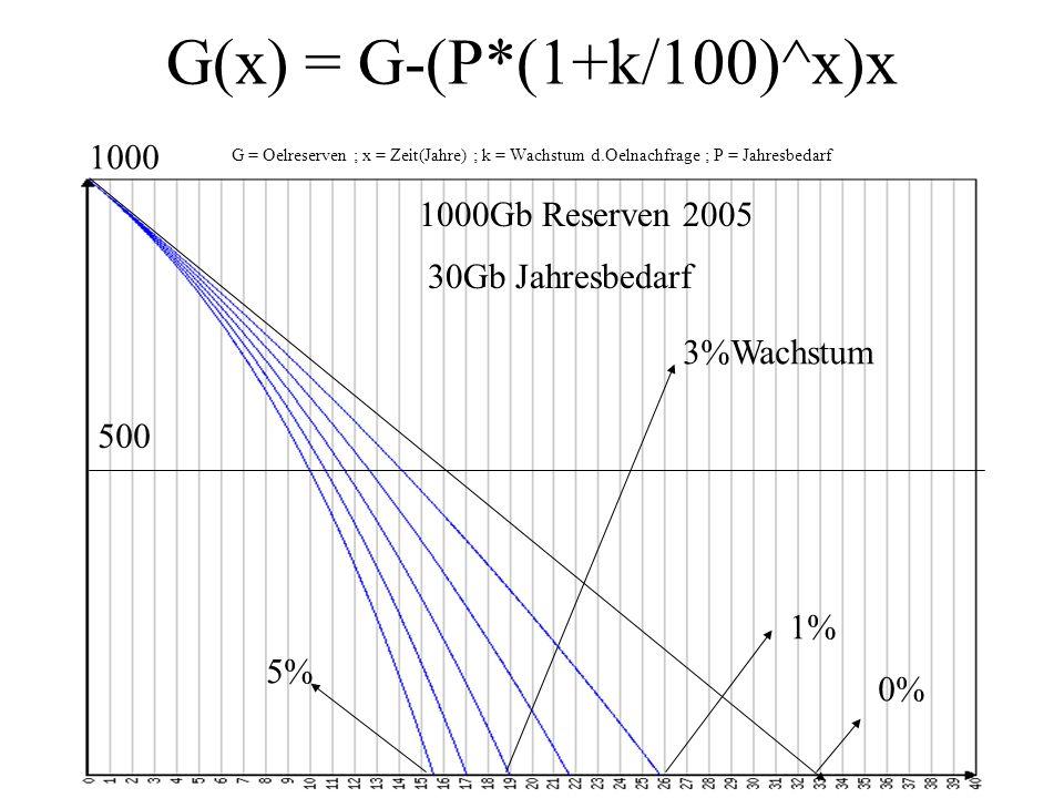 G(x) = G-(P*(1+k/100)^x)x G = Oelreserven ; x = Zeit(Jahre) ; k = Wachstum d.Oelnachfrage ; P = Jahresbedarf