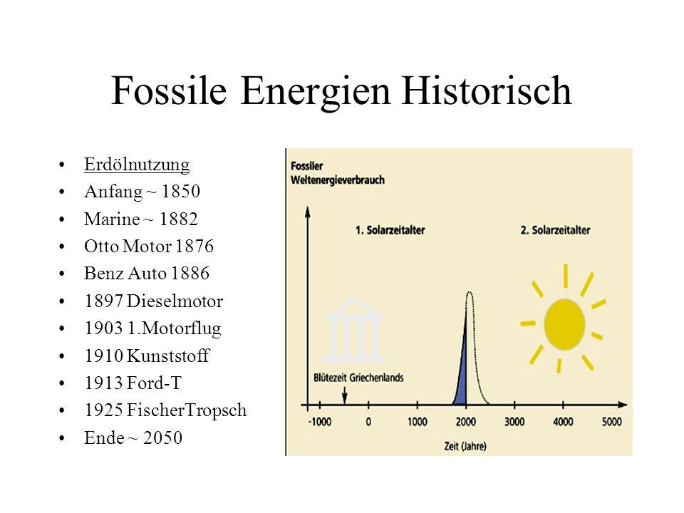 Fossile Energien Historisch