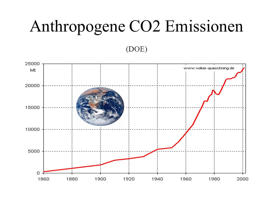 Anthropogene CO2 Emissionen (DOE)