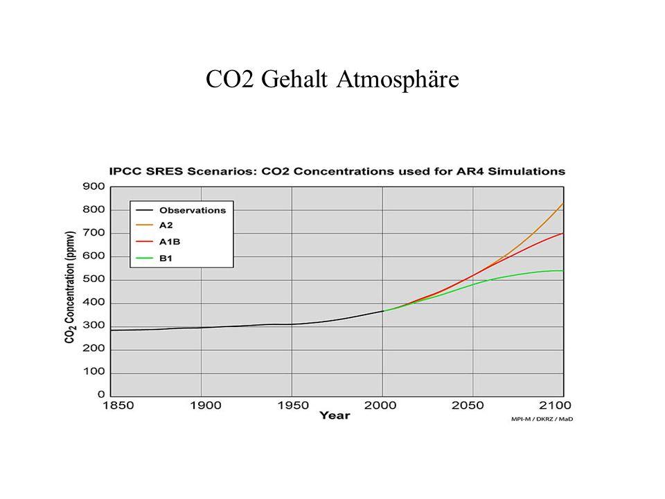 CO2 Gehalt Atmosphäre