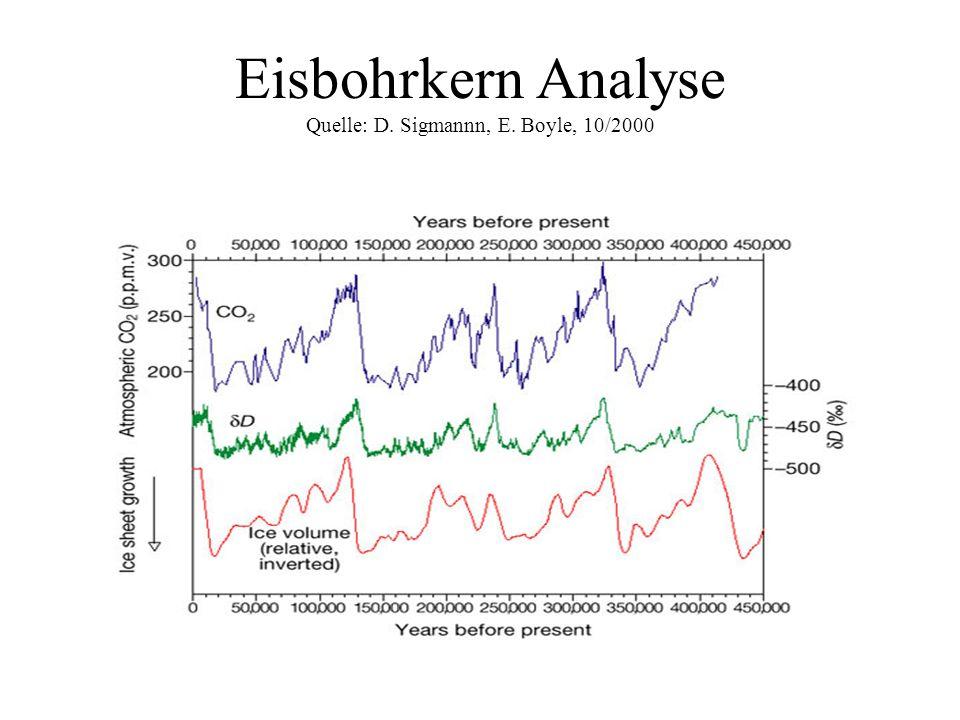 Eisbohrkern Analyse Quelle: D. Sigmannn, E. Boyle, 10/2000