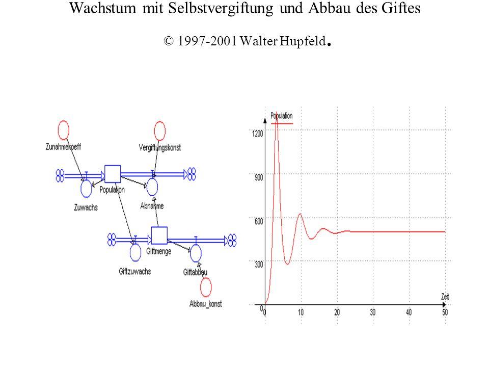 Wachstum mit Selbstvergiftung und Abbau des Giftes © 1997-2001 Walter Hupfeld.