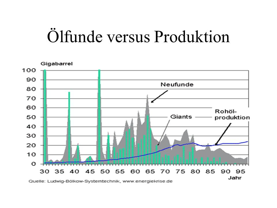 Ölfunde versus Produktion