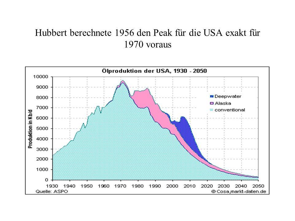 Hubbert berechnete 1956 den Peak für die USA exakt für 1970 voraus