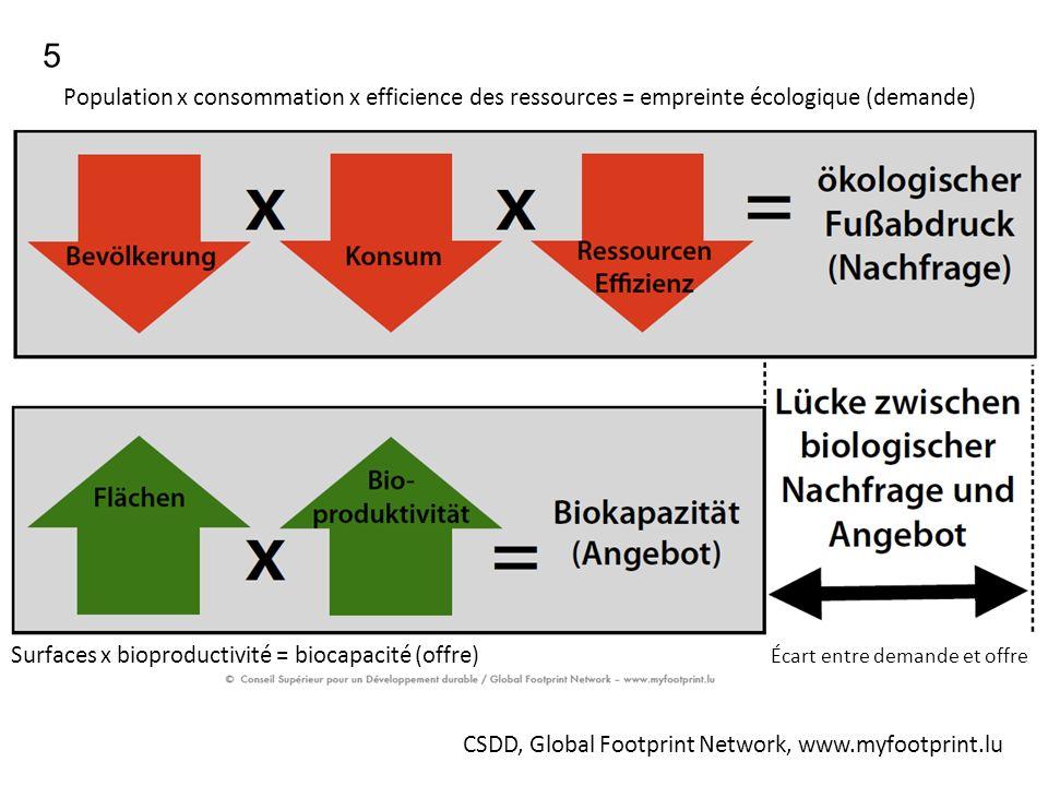 5 Population x consommation x efficience des ressources = empreinte écologique (demande)